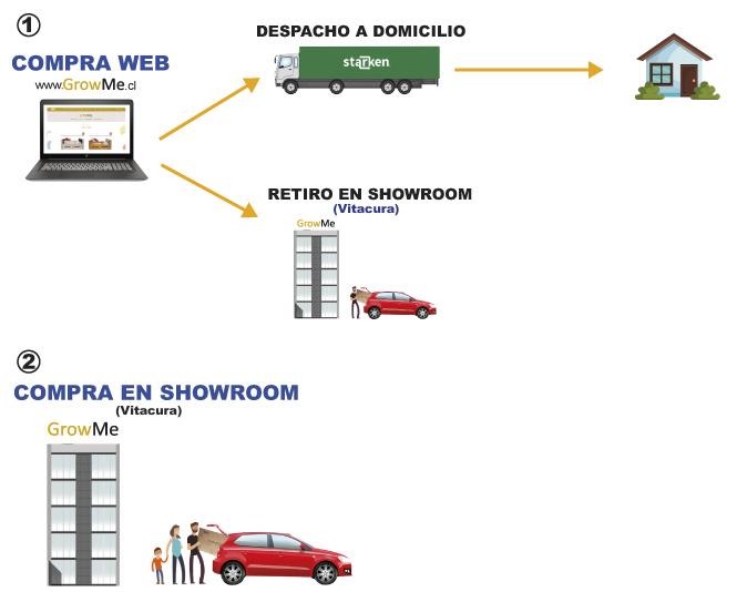 Como_comprar_en_GrowMe_despacho_o_retiro.jpg